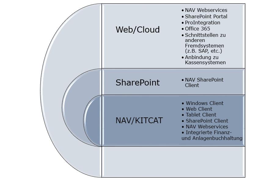 KITCAT Erweiterungen und Integrationen