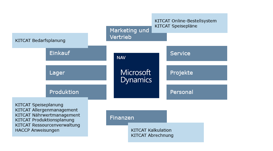 KITCAT Software fuer Grosskuechen Microsoft Dynamics NAV