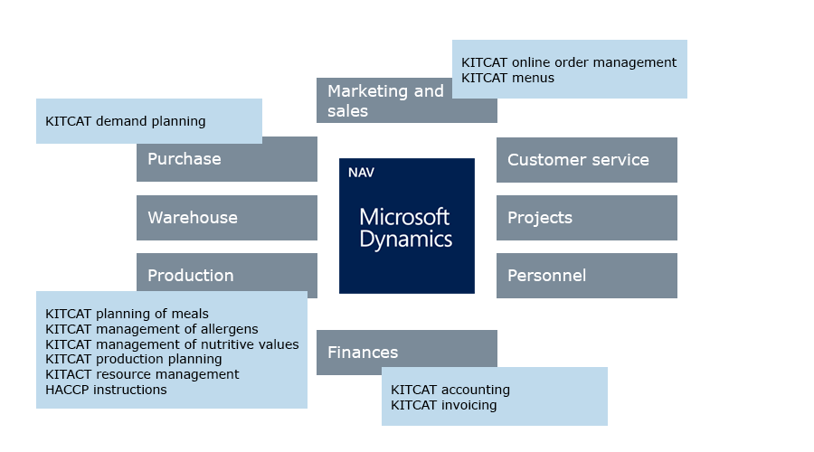 KITCAT software for commercial kitchens and catering Microsoft Dynamics NAV